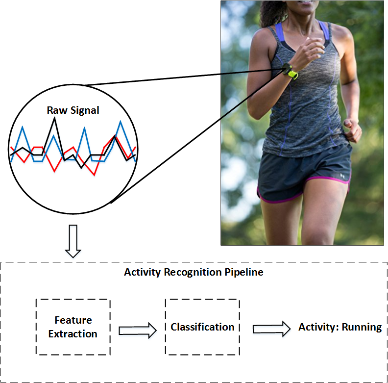 Activity Recognition based on Wearable Sensors